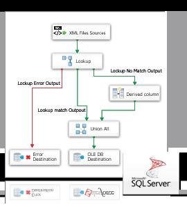 Ssis data flow source destination for xml data stores visual ssis data flow source destination for xml data stores visual studio marketplace ccuart Images